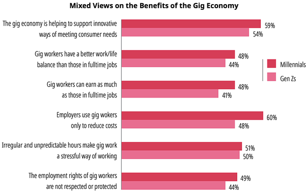 Views on the gig economy – Millennials and Gen Zs. Source: Deloitte Millennial Survey, 2019