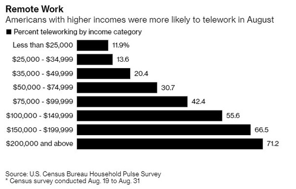 The Work From Home Backlash is Upon Us