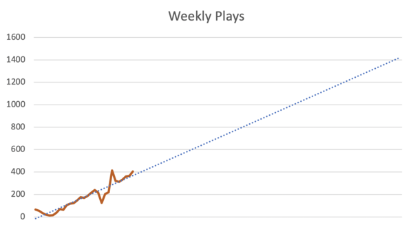 Orange: current plays. Blue dotted line: projected growth over 2 years (if linear)