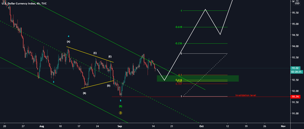 DXY for TVC:DXY by Martin_Turjak — TradingView