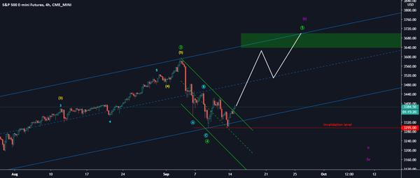 S&P 500 for CME_MINI:ES1! by Martin_Turjak — TradingView