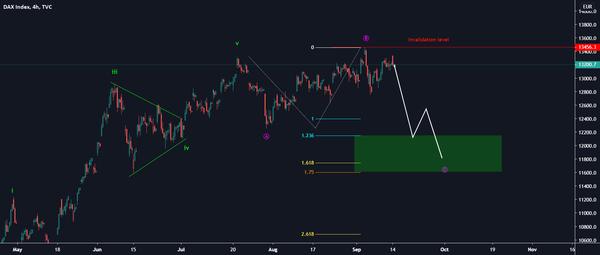 DAX for TVC:DEU30 by Martin_Turjak — TradingView