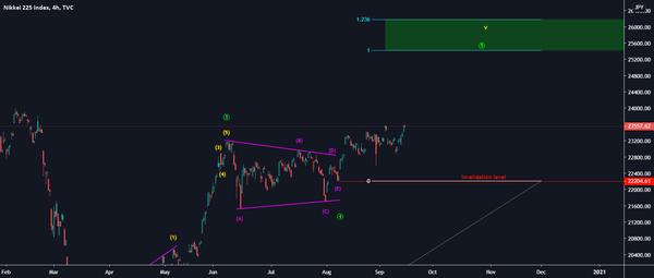 Nikkei 225 for TVC:NI225 by Martin_Turjak — TradingView