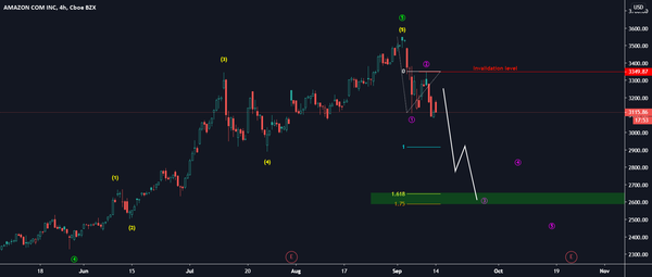 Amazon for NASDAQ:AMZN by Martin_Turjak — TradingView