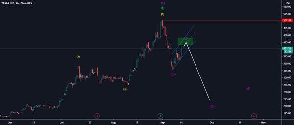 Tesla for NASDAQ:TSLA by Martin_Turjak — TradingView