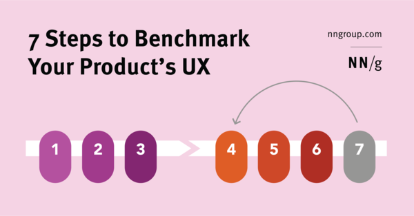 7 Steps to Benchmark Your Product's UX