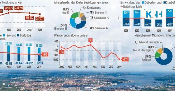Kiel schrumpft weiter: Einwohnerzahl sinkt