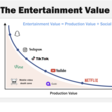 The Entertainment Value Curve: Why TikTok is On Fire 🔥 and Quibi Isn't — Reforge