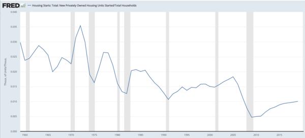 Source: US Census Bureau via St Louis Federal Reserve Bank