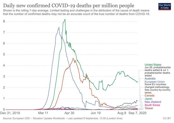 Het verloop van de pandemie in geïndustrialiseerde landen