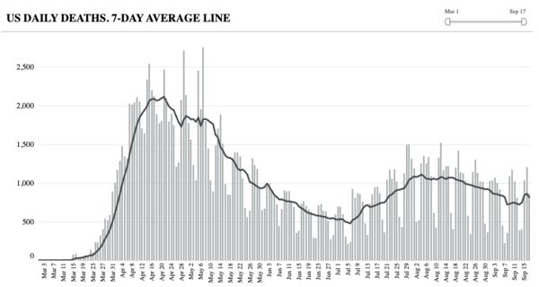 Het zevendaagse gemiddelde van het aantal geregistreerde covid-doden per dag (bron: COVID Tracking Project)