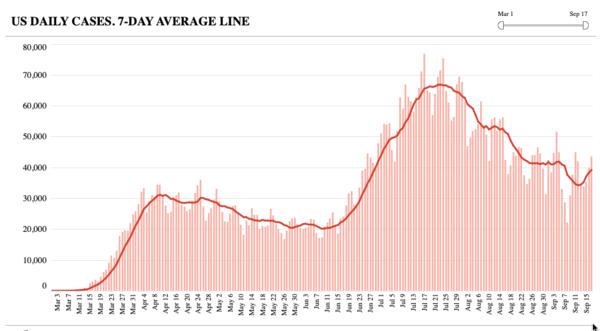 Het zevendaagse gemiddelde van het aantal coronabesmettingen per dag (bron: COVID Tracking Project)