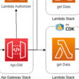AWS CDK Let's build a Platform - Api Gateway