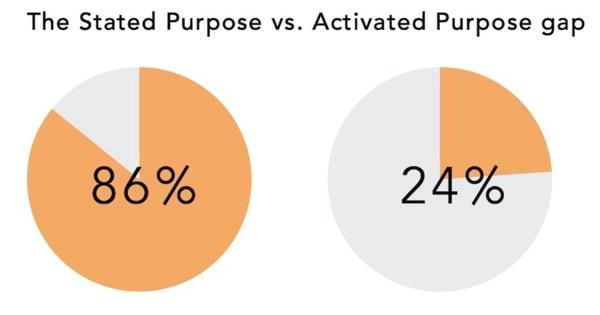 The B2B Brand Purpose Gap
