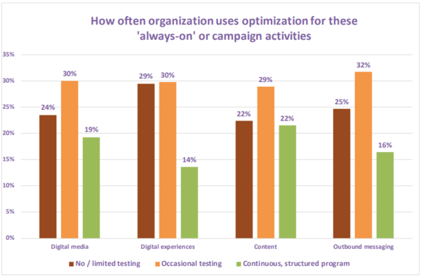Managing customer experience to survive the recession: 5 Digital Marketing Optimization tactics