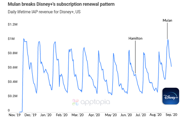 Mulan brings more revenue to Disney+ than any other release, still underwhelms