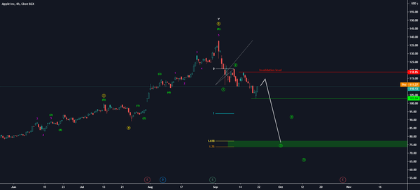 Apple for NASDAQ:AAPL by Martin_Turjak — TradingView
