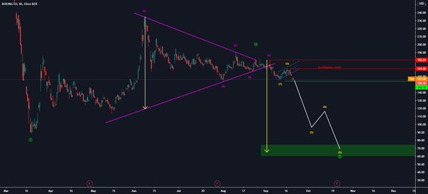 Boeing for NYSE:BA by Martin_Turjak — TradingView