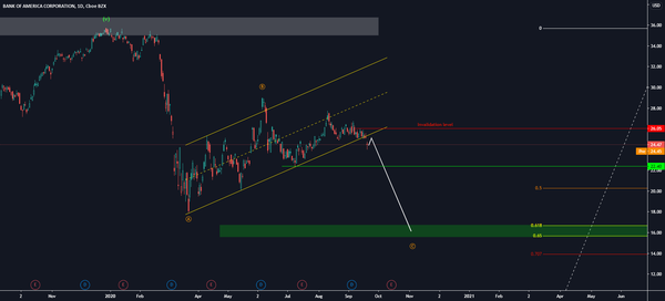 Bank of America for NYSE:BAC by Martin_Turjak — TradingView