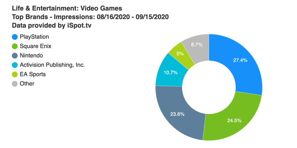 PlayStation leads in TV ad impressions, but Square Enix is close behind