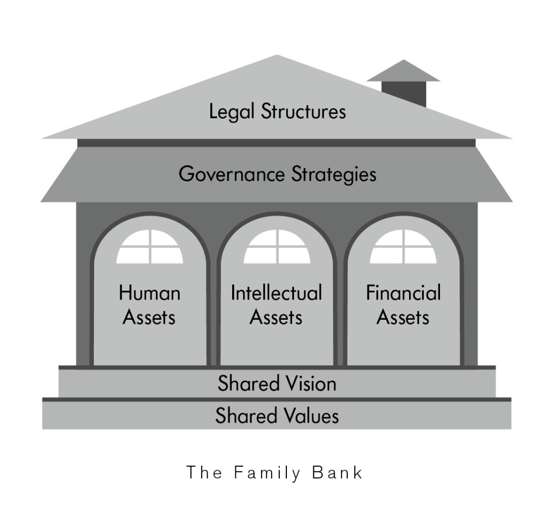 Source: Build Your Family Bank (Griffiths-Hamilton, 2014)