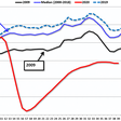 Hotel occupancy in the USA declined 32% year-over-year