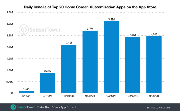Home Screen Customization App Installs Surpass 13 Million Since iOS 14 Launch