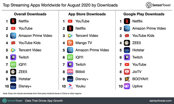 Top Streaming Apps Worldwide for August 2020 by Downloads