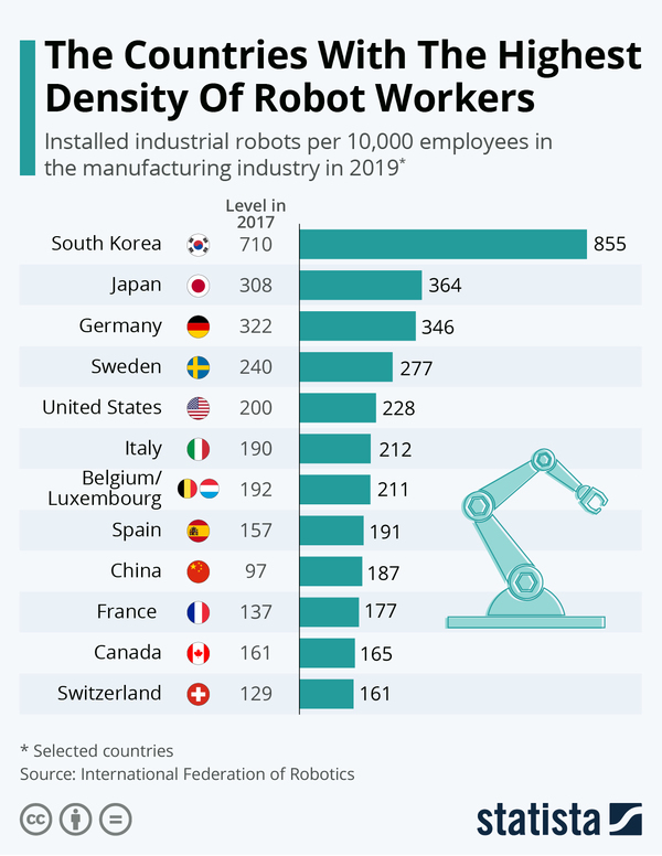 The Countries With The Highest Density Of Robot Workers