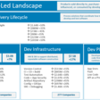 The Developer-Led Landscape