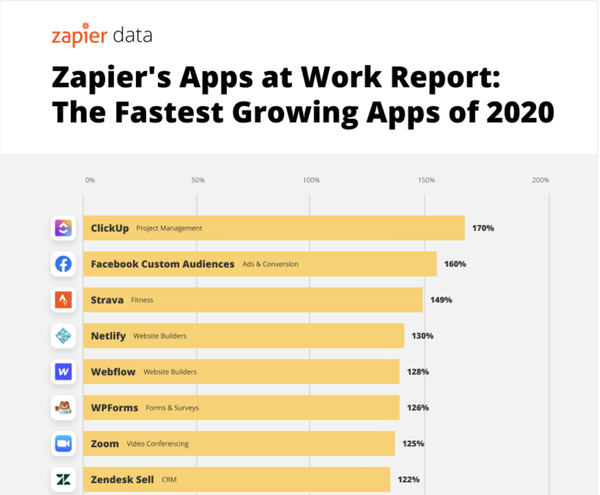 Listenin başında 2020 yılı içinde yüzde 170 büyüyen proje yönetimi uygulaması ClickUp var