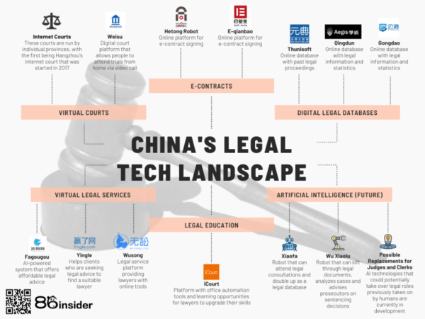 China's Growing Legal Tech Industry - 86insider