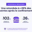 La croissance du e-commerce post-confinement