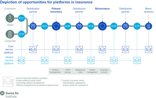 Latest Swiss Re Institute Report explains why data and machine intelligence will become the new normal in insurance
