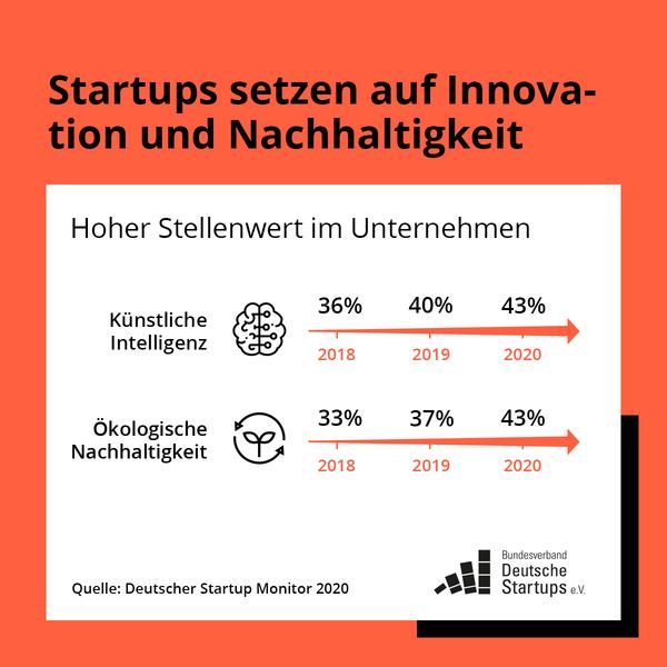 KI und Nachhaltigkeit werden für Startups wichtiger