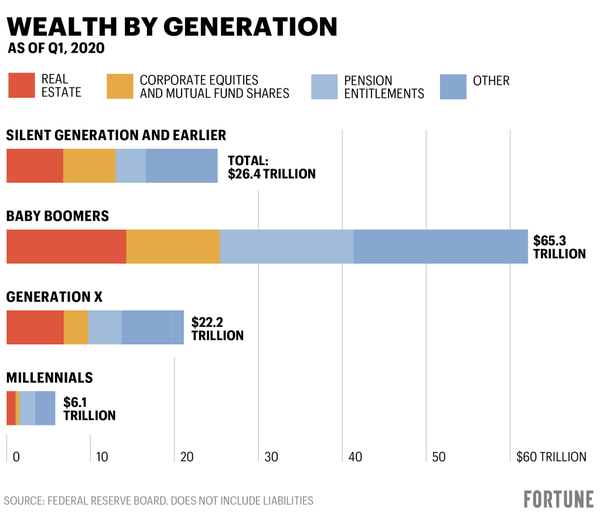 What every generation thinks of real estate—and what they've spent on it: Boomers, Millennials, Gen X, Gen Z