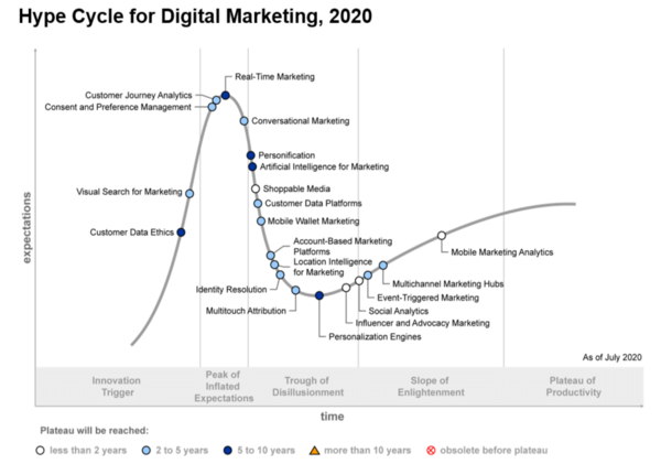 2021 digital marketing trends: 25 practical recommendations to implement