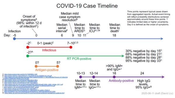 Dla zainteresowanych - najnowszy update przebiegu COVID-19 wraz z literaturą.