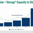 Battery Storage Plus Renewable in China: the Inevitable Fate? - Energy Iceberg