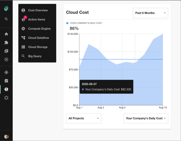 A simple Cloud Cost chart inside Backstage