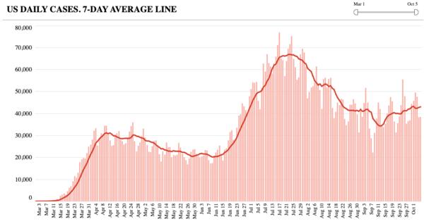 Het zevendaagse gemiddelde van het aantal nieuwe geregistreerde besmettingen per dag (bron: The COVID Tracking Project)