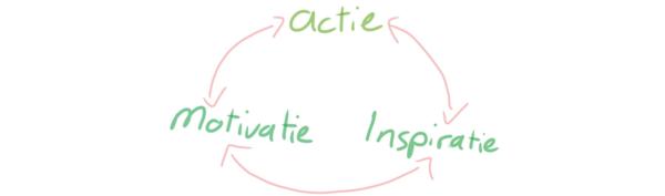 Motivatie of inspiratie hoeft niet altijd het beginpunt te zijn. Gewoon beginnen!
