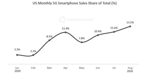 5G smartphones reach 14% of U.S. sales as average price drops by 30%