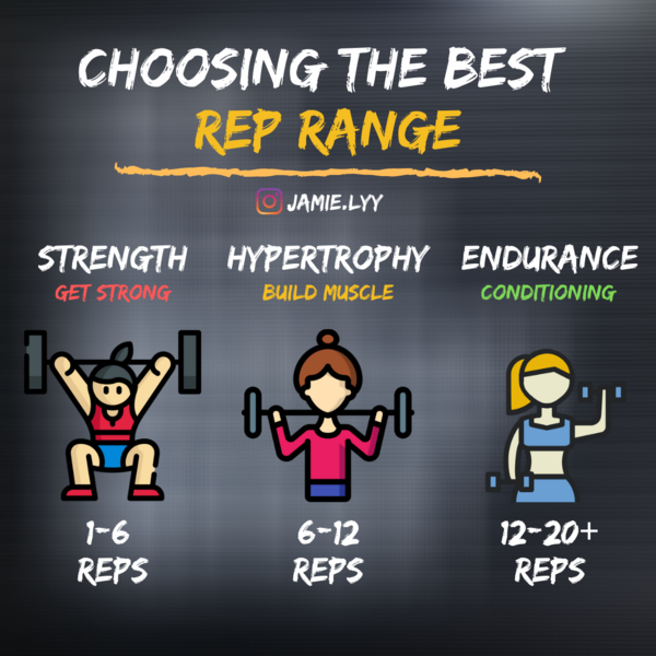 I personally prefer heavier weights and less reps! It really makes me sweat :) I'm terrible at endurance so you rarely see me doing more than 10 reps (but I will if I have to!)