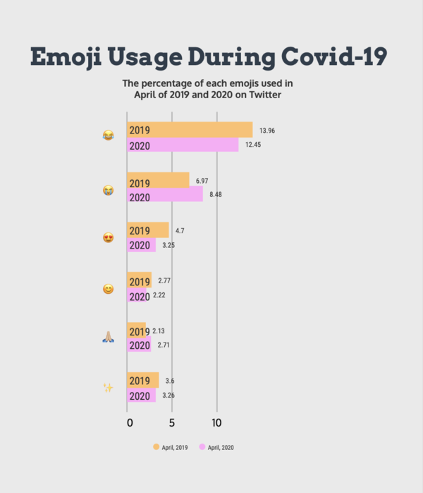 Emoji Usage During the Covid-19 Pandemic