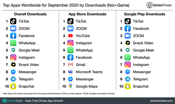 Top Apps Worldwide for September 2020 by Downloads