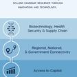 SPRINT Challenge | U.S. Economic Development Administration