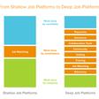 'Deep' Job Platforms and How to Build Them