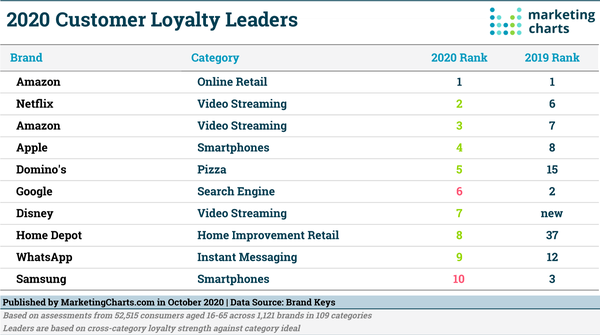 2020's Top Brands Ranked by Customer Loyalty