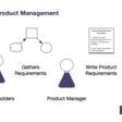 Product Managers and Product Owners: What's the Difference?